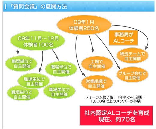 プログラム表現図