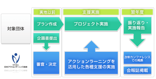 支援の流れ(例)